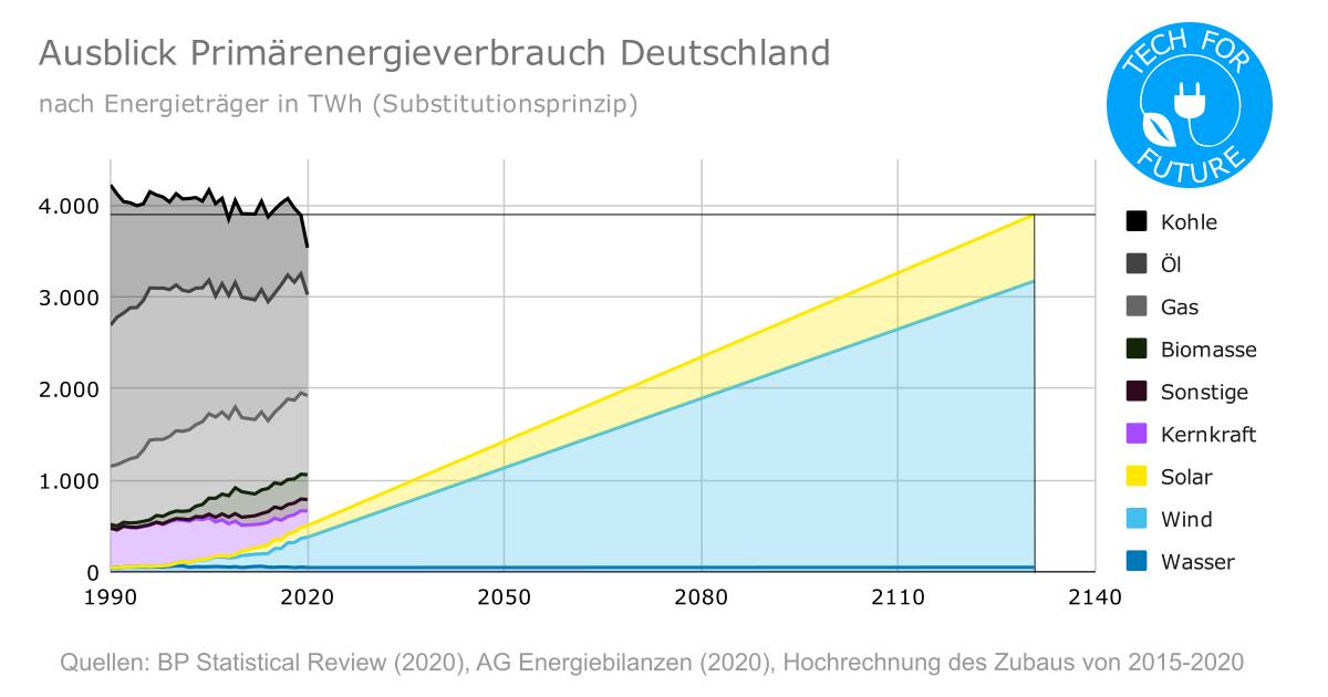 Ausblick Primaerenergieverbrauch Deutschland - Energiewende in Deutschland: aktuelle Situation 2021