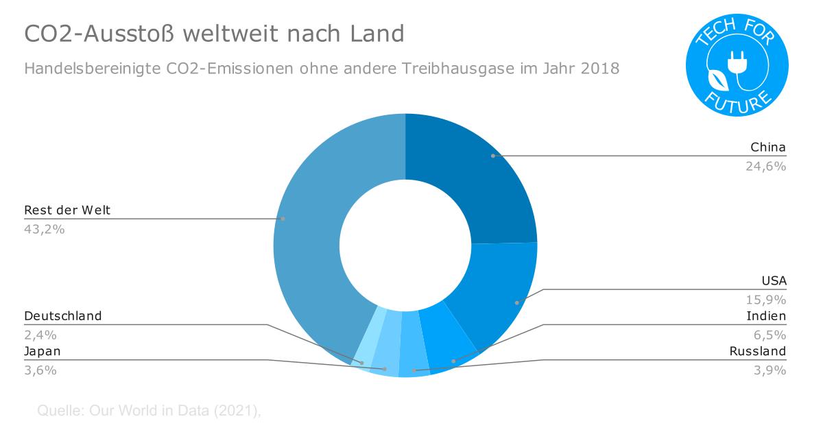 CO2 Ausstoss weltweit nach Land - CO2-Ausstoß weltweit: Treibhausgasemissionen pro Kopf nach Ländern